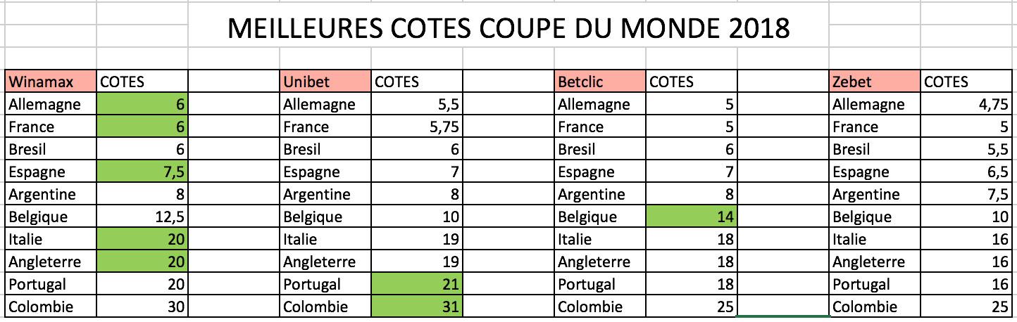 Meilleure-cotes-coupe-du-monde-football